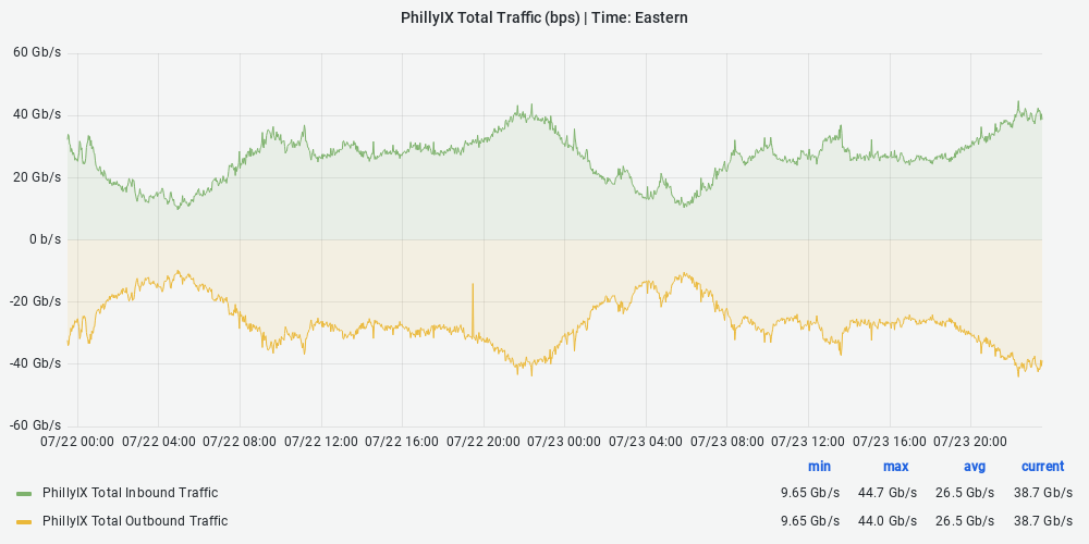 PhillyIX Traffic Statistics